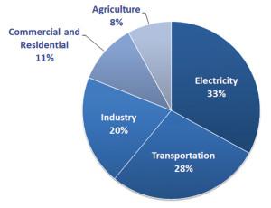 OurChangingClimate_EPA-Chart_2_SourcesOfGHGs_WEB
