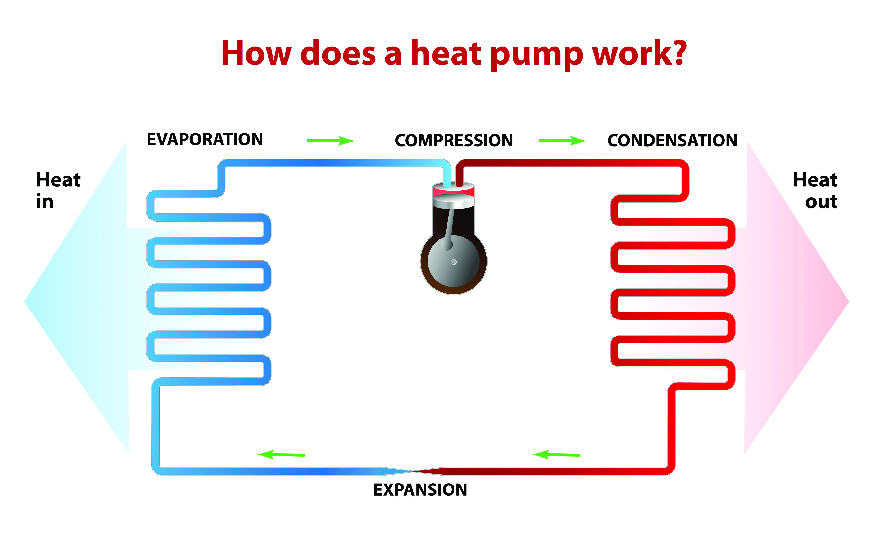 Heat Pump How It Works how a heat pump works   the sunriseguide