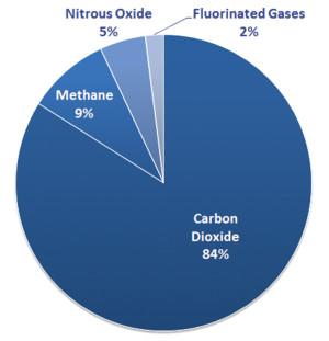 OurChangingClimate_EPA-Chart_1_GHGs