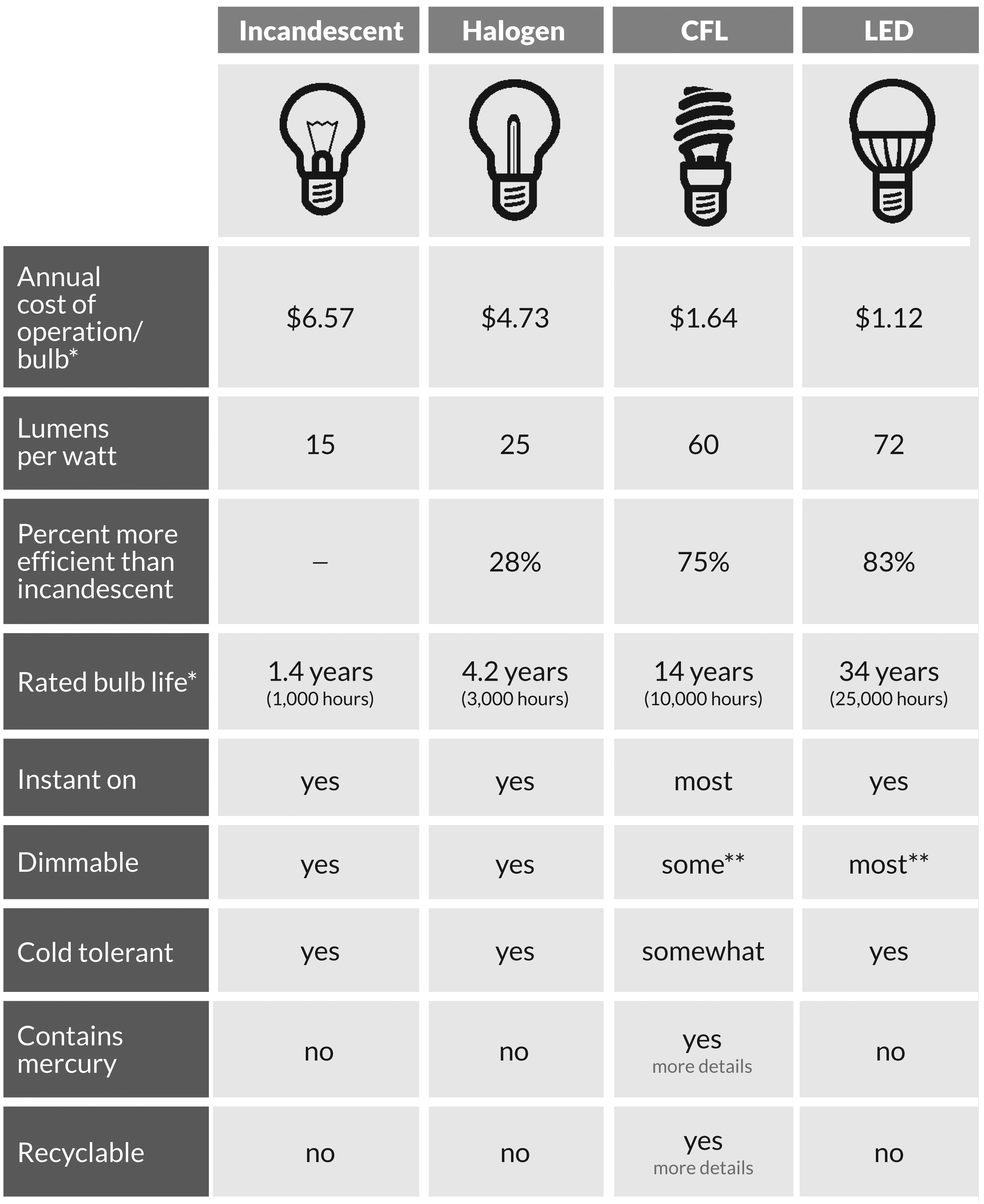 Led Bulb Manufacturing Process: Lighting Evolves: The LED